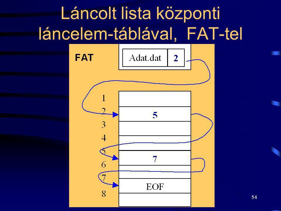 54 Láncolt lista központi láncelem-táblával, FAT-tel