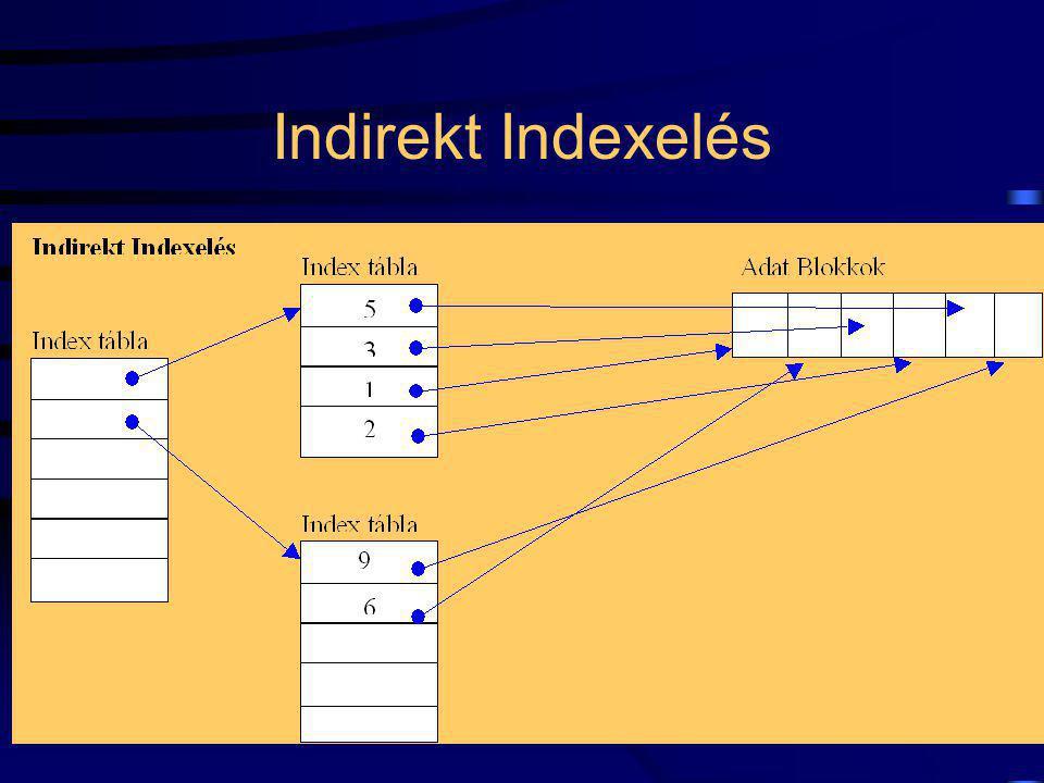 57 Indirekt Indexelés