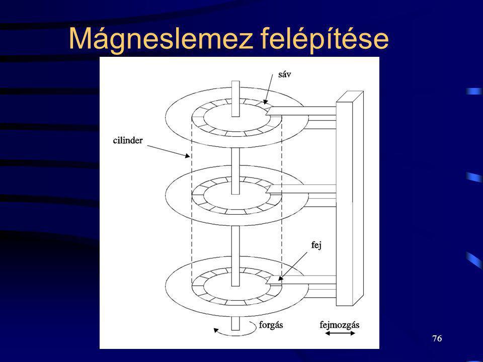 76 Mágneslemez felépítése