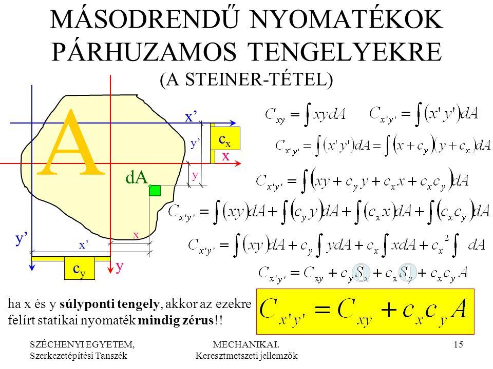 SZÉCHENYI EGYETEM, Szerkezetépítési Tanszék MECHANIKA I. Keresztmetszeti jellemzők 15 dA cycy cxcx x' y' y x x' y' y x MÁSODRENDŰ NYOMATÉKOK PÁRHUZAMO
