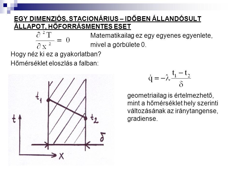 EGY DIMENZIÓS, STACIONÁRIUS – IDŐBEN ÁLLANDÓSULT ÁLLAPOT, HŐFORRÁSMENTES ESET Matematikailag ez egy egyenes egyenlete, mivel a görbülete 0. Hogy néz k
