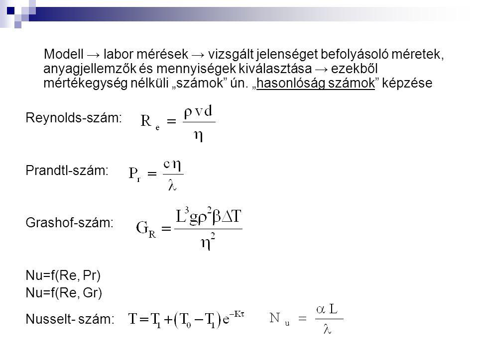 """Modell → labor mérések → vizsgált jelenséget befolyásoló méretek, anyagjellemzők és mennyiségek kiválasztása → ezekből mértékegység nélküli """"számok"""" ú"""