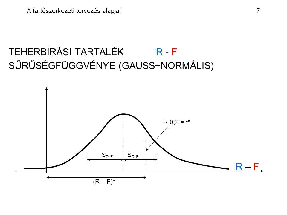 A tartószerkezeti tervezés alapjai7 TEHERBÍRÁSI TARTALÉK R - F SŰRŰSÉGFÜGGVÉNYE (GAUSS~NORMÁLIS) ~ 0,2 = f* S R-F S R-F R – F (R – F)*