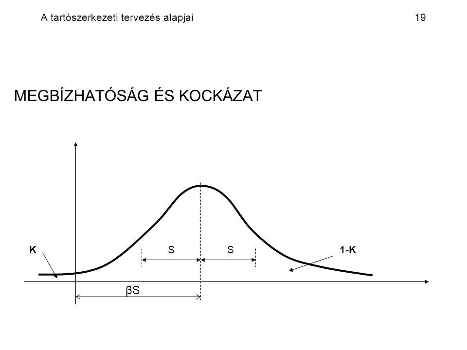 A tartószerkezeti tervezés alapjai19 MEGBÍZHATÓSÁG ÉS KOCKÁZAT K S S 1-K βS