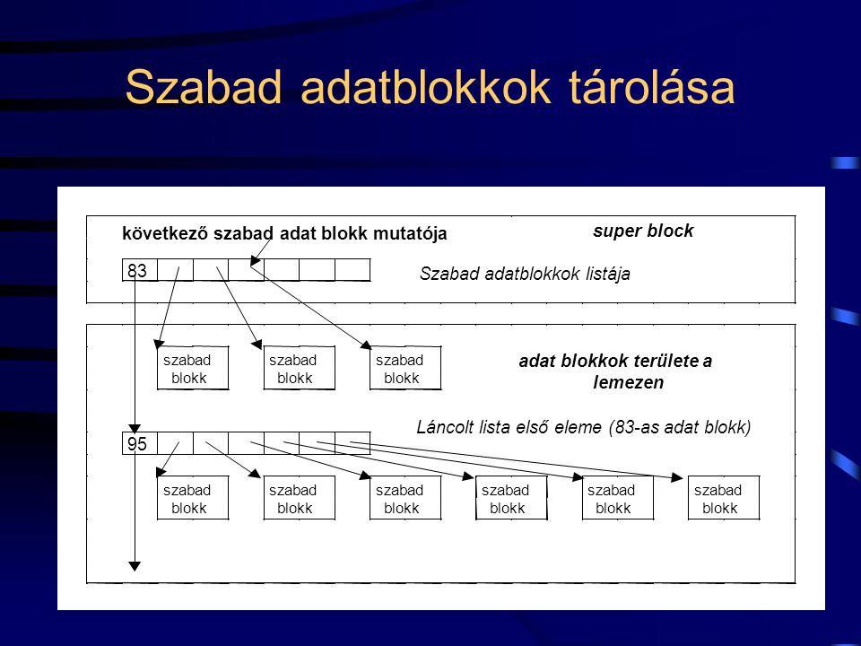 29 Szabad adatblokkok tárolása