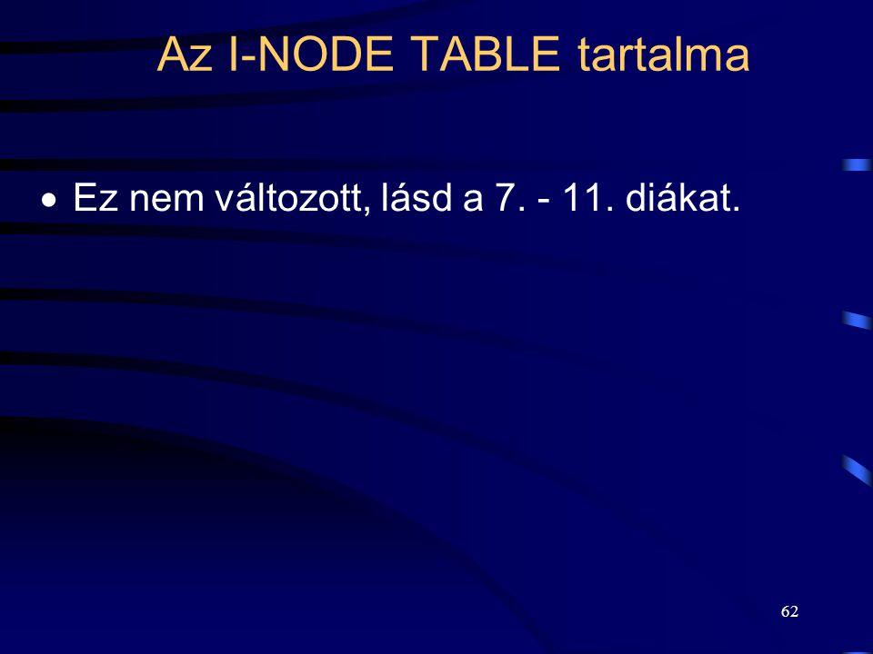 62 Az I-NODE TABLE tartalma  Ez nem változott, lásd a 7. - 11. diákat.
