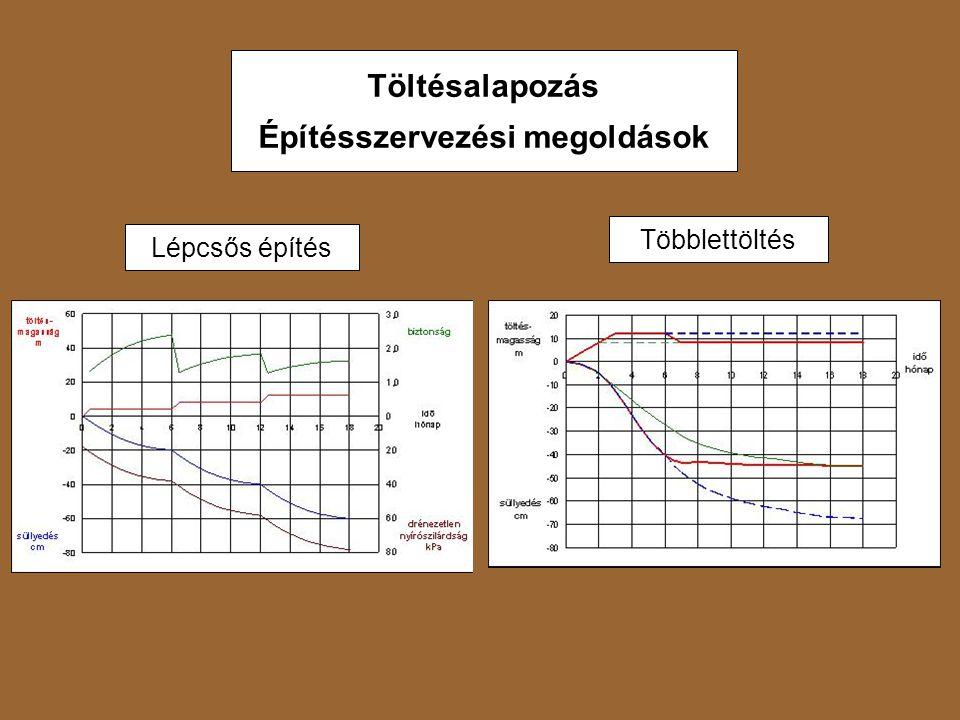 Töltésalapozás Építésszervezési megoldások Lépcsős építés Többlettöltés