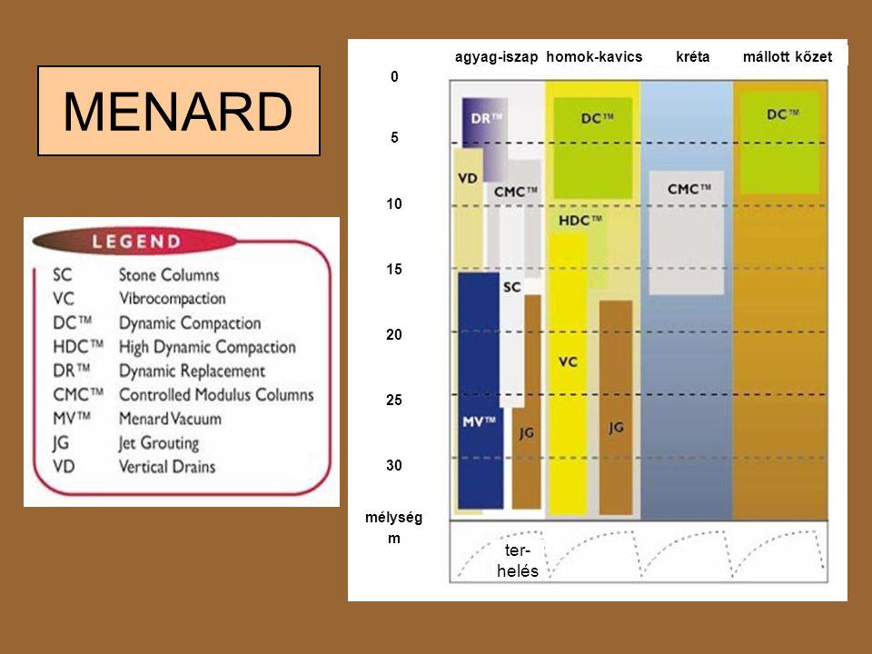 MENARD 0 5 10 15 20 25 30 mélység m ter- helés agyag-iszap homok-kavics kréta mállott kőzet