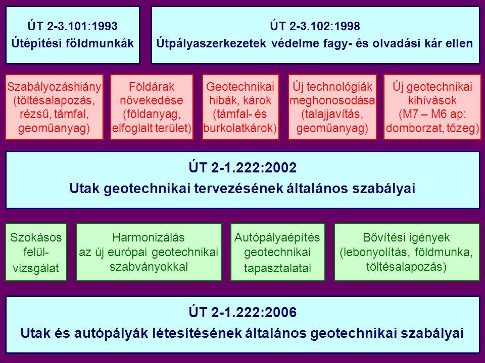 ÚT 2-1.222:2002 Utak geotechnikai tervezésének általános szabályai Harmonizálás az új európai geotechnikai szabványokkal Autópályaépítés geotechnikai tapasztalatai Bővítési igények (lebonyolítás, földmunka, töltésalapozás) ÚT 2-1.222:2006 Utak és autópályák létesítésének általános geotechnikai szabályai Szabályozáshiány (töltésalapozás, rézsű, támfal, geoműanyag) ÚT 2-3.101:1993 Útépítési földmunkák ÚT 2-3.102:1998 Útpályaszerkezetek védelme fagy- és olvadási kár ellen Földárak növekedése (földanyag, elfoglalt terület) Új technológiák meghonosodása (talajjavítás, geoműanyag) Új geotechnikai kihívások (M7 – M6 ap: domborzat, tőzeg) Geotechnikai hibák, károk (támfal- és burkolatkárok) Szokásos felül- vizsgálat