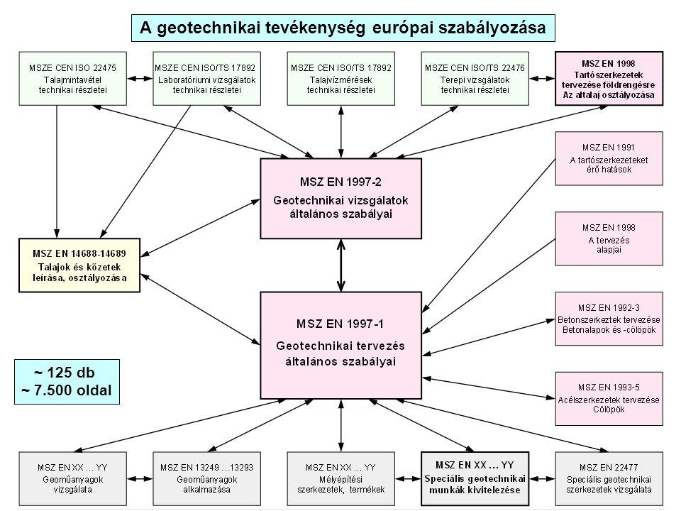 A geotechnikai tevékenység európai szabályozása ~ 125 db ~ 7.500 oldal