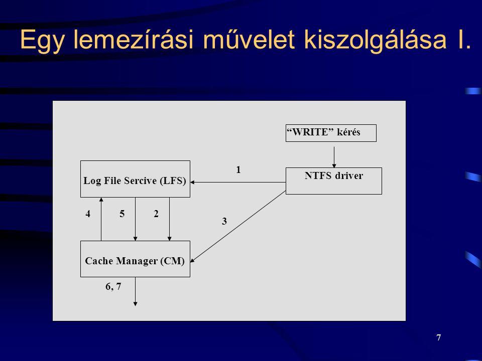 """7 Egy lemezírási művelet kiszolgálása I. Log File Sercive (LFS) NTFS driver Cache Manager (CM) """"WRITE"""" kérés 1 2 3 45 6, 7"""