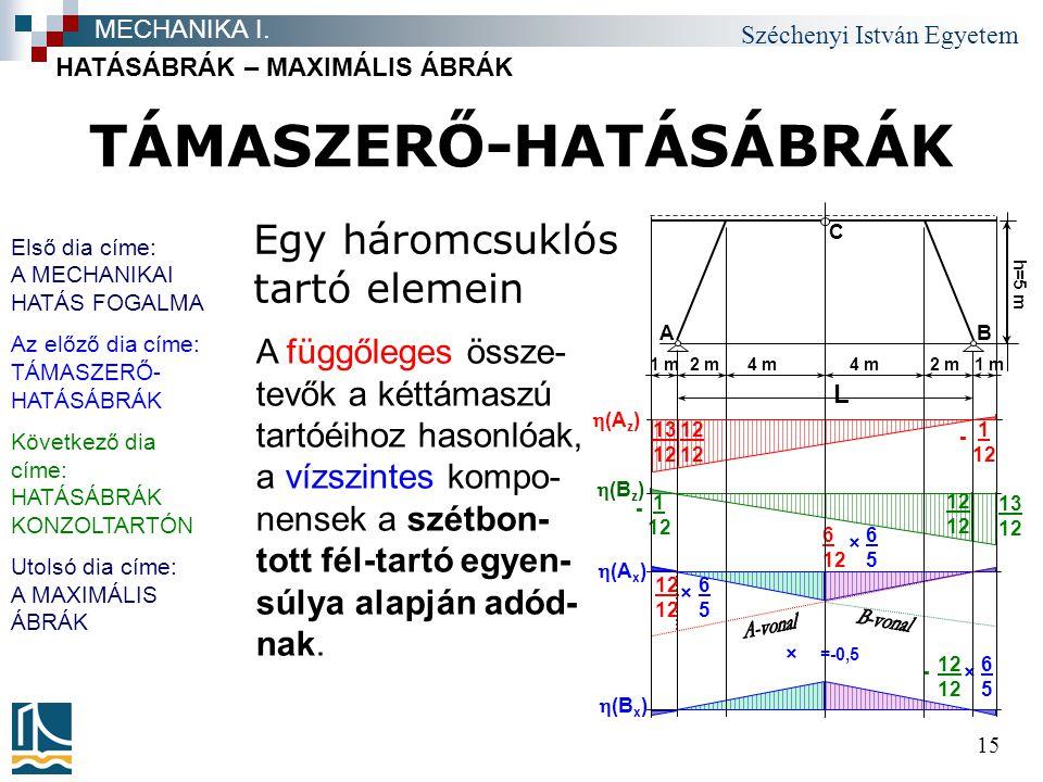 Széchenyi István Egyetem 15 TÁMASZERŐ-HATÁSÁBRÁK HATÁSÁBRÁK – MAXIMÁLIS ÁBRÁK MECHANIKA I.
