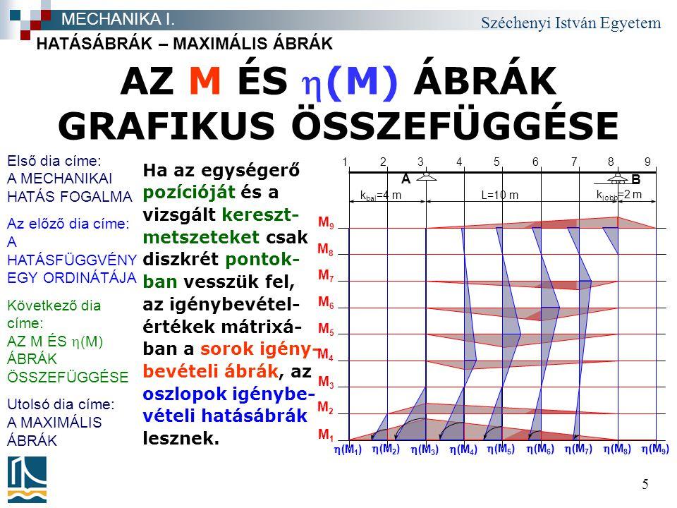 Széchenyi István Egyetem 5 AZ M ÉS (M) ÁBRÁK GRAFIKUS ÖSSZEFÜGGÉSE HATÁSÁBRÁK – MAXIMÁLIS ÁBRÁK MECHANIKA I.