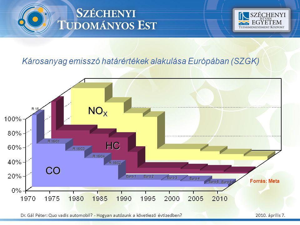 CO HC NO X R 15 R 15/01 R 15/03 R 15/04 R 15/02 Euro 1 Euro 2 Euro 3 Euro 4 Euro 5 Euro 6 Károsanyag emisszó határértékek alakulása Európában (SZGK) F
