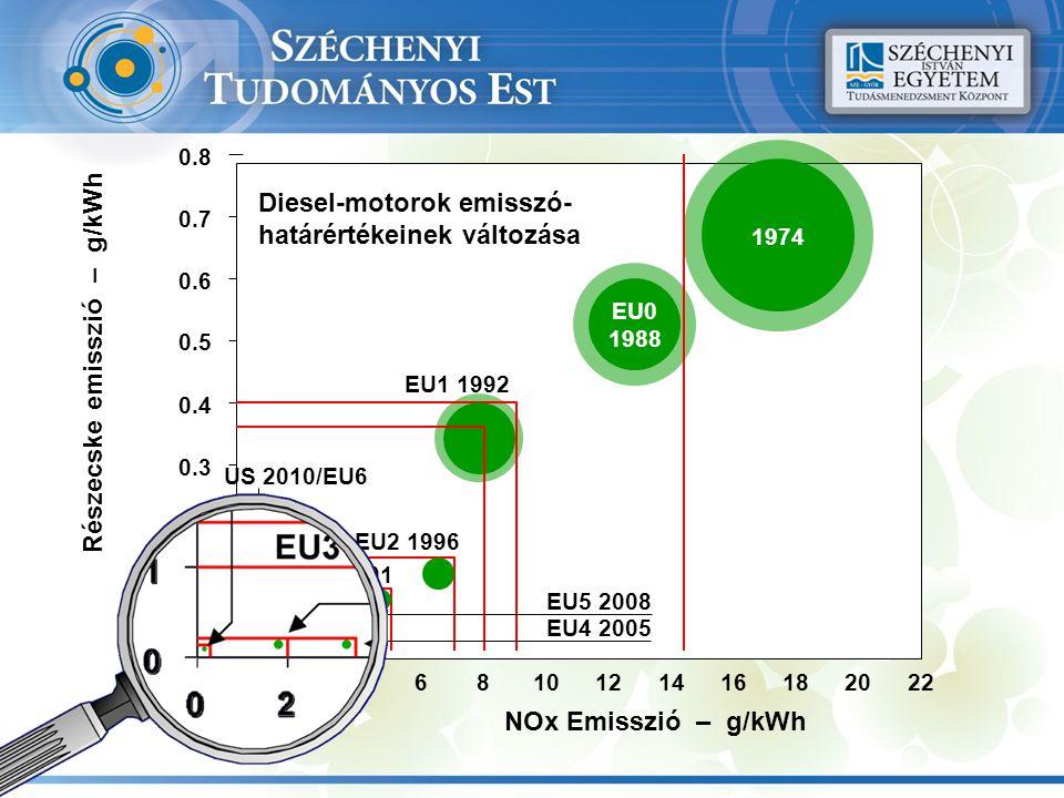 0246810121416182022 EU1 1992 0.8 0.7 0.6 0.5 0.4 0.3 0.2 0.1 0 Részecske emisszió – g/kWh NOx Emisszió – g/kWh EU3 2001 EU2 1996 1974 EU0 1988 EU4 200