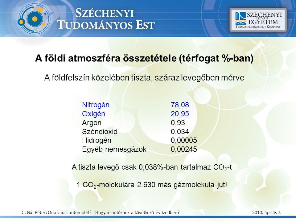 A földi atmoszféra összetétele (térfogat %-ban) A földfelszín közelében tiszta, száraz levegőben mérve Nitrogén78,08 Oxigén20,95 Argon0,93 Széndioxid0