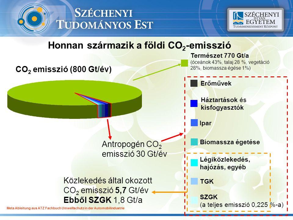 Természet 770 Gt/a (óceánok 43%, talaj 28 %, vegetáció 28%, biomassza égése 1%) Erőművek Háztartások és kisfogyasztók Ipar Biomassza égetése Légiközle