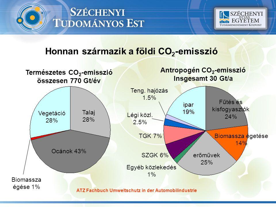 Természetes CO 2 -emisszió összesen 770 Gt/év Antropogén CO 2 -emisszió Insgesamt 30 Gt/a Légi közl. 2.5% Teng. hajózás 1.5% Egyéb közlekedés 1% TGK 7