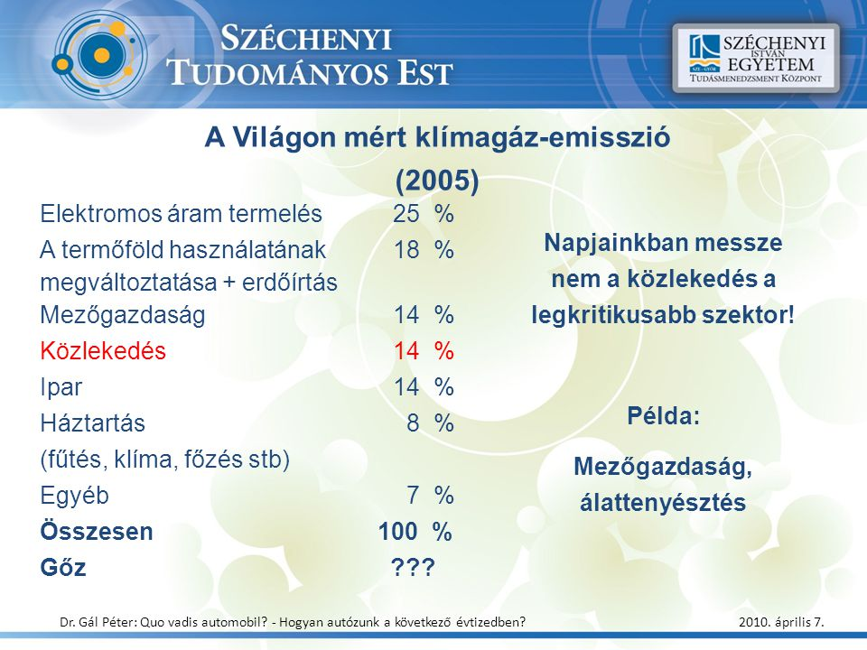 Elektromos áram termelés 25 % A termőföld használatának 18 % megváltoztatása + erdőírtás Mezőgazdaság 14 % Közlekedés 14 % Ipar 14 % Háztartás 8 % (fű