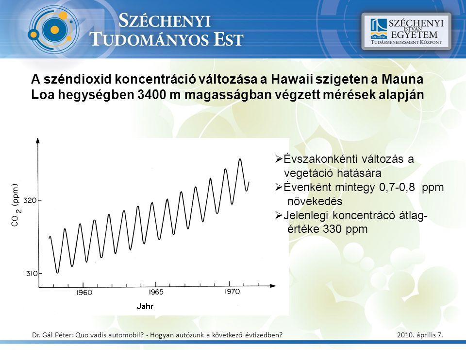 A széndioxid koncentráció változása a Hawaii szigeten a Mauna Loa hegységben 3400 m magasságban végzett mérések alapján  Évszakonkénti változás a veg