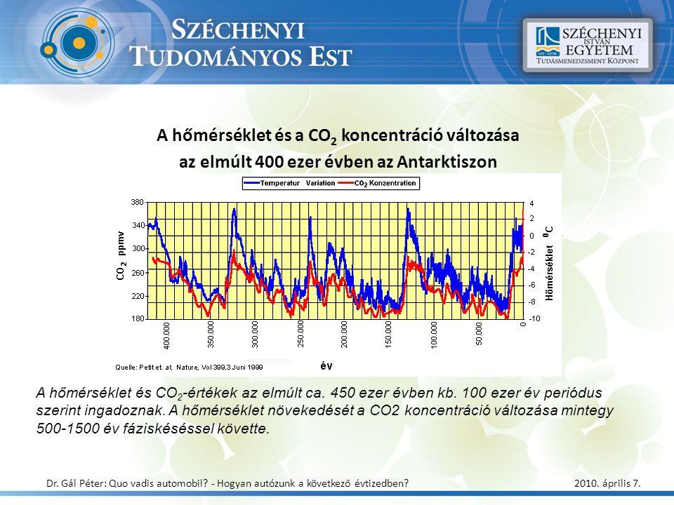 A hőmérséklet és a CO 2 koncentráció változása az elmúlt 400 ezer évben az Antarktiszon A hőmérséklet és CO 2 -értékek az elmúlt ca. 450 ezer évben kb