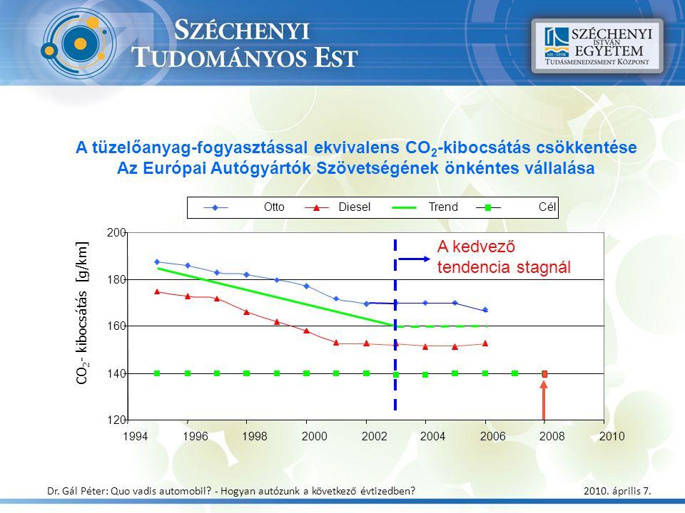 CO 2 - kibocsátás [g/km] 120 140 160 180 200 199419961998200020022004200620082010 OttoDieselTrendCél A tüzelőanyag-fogyasztással ekvivalens CO 2 -kibo