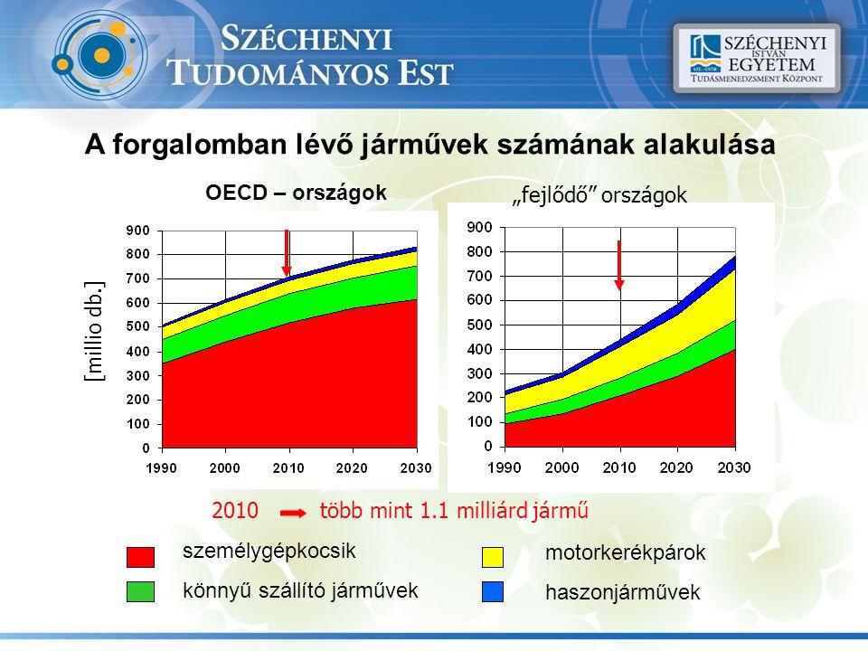 """A forgalomban lévő járművek számának alakulása személygépkocsik könnyű szállító járművek motorkerékpárok haszonjárművek OECD – országok [millio db.] """""""