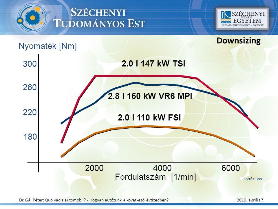 Nyomaték [Nm] Downsizing 200040006000 Fordulatszám [1/min] 260 180 2.8 l 150 kW VR6 MPI 2.0 l 110 kW FSI 220 300 2.0 l 147 kW TSI Forrás: VW Dr. Gál P