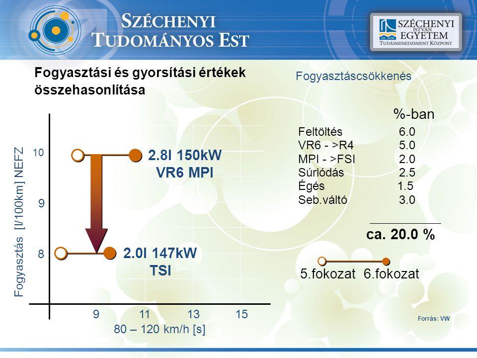 Feltöltés VR6 - >R4 MPI - >FSI Súrlódás Égés Seb.váltó Fogyasztáscsökkenés 5.fokozat6.fokozat 6.0 5.0 2.0 2.5 1.5 3.0 ca. 20.0 % %-ban Fogyasztás [l/1