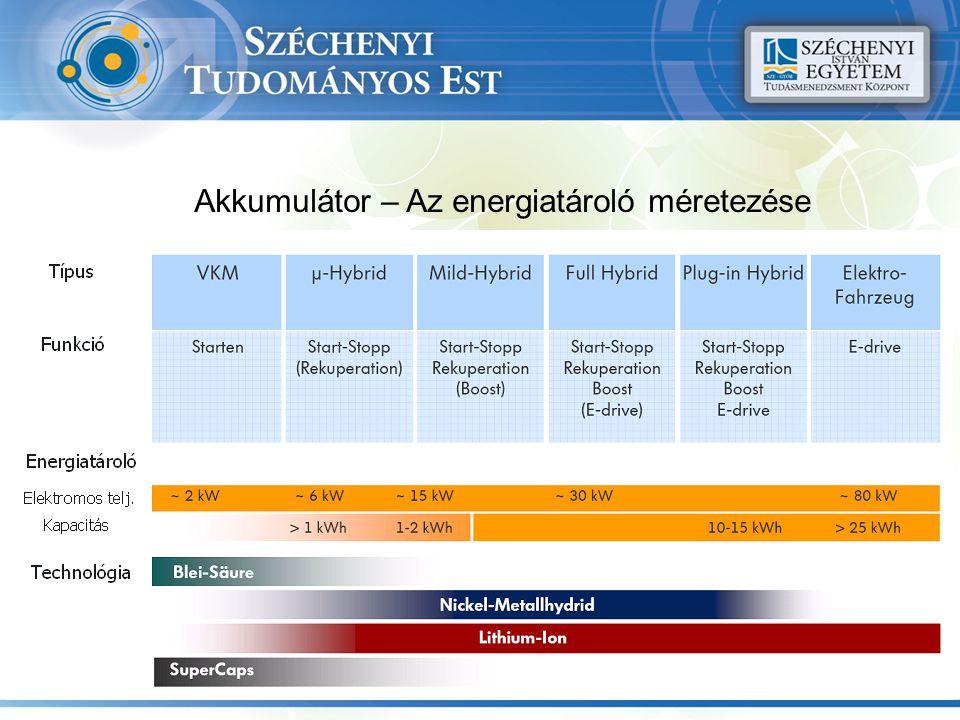 Akkumulátor – Az energiatároló méretezése Netzladung
