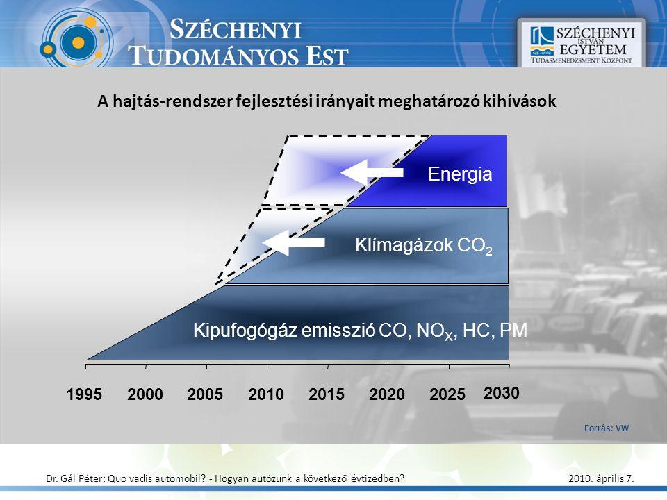 2030 1995200020052010201520202025 Kipufogógáz emisszió CO, NO X, HC, PM Klímagázok CO 2 Energia A hajtás-rendszer fejlesztési irányait meghatározó kih