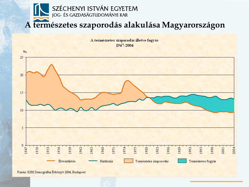 A természetes szaporodás alakulása Magyarországon