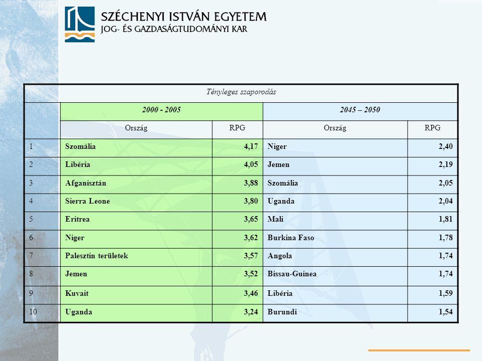 Tényleges szaporodás 2000 - 20052045 – 2050 OrszágRPGOrszágRPG 1Szomália4,17Niger2,40 2Libéria4,05Jemen2,19 3Afganisztán3,88Szomália2,05 4Sierra Leone