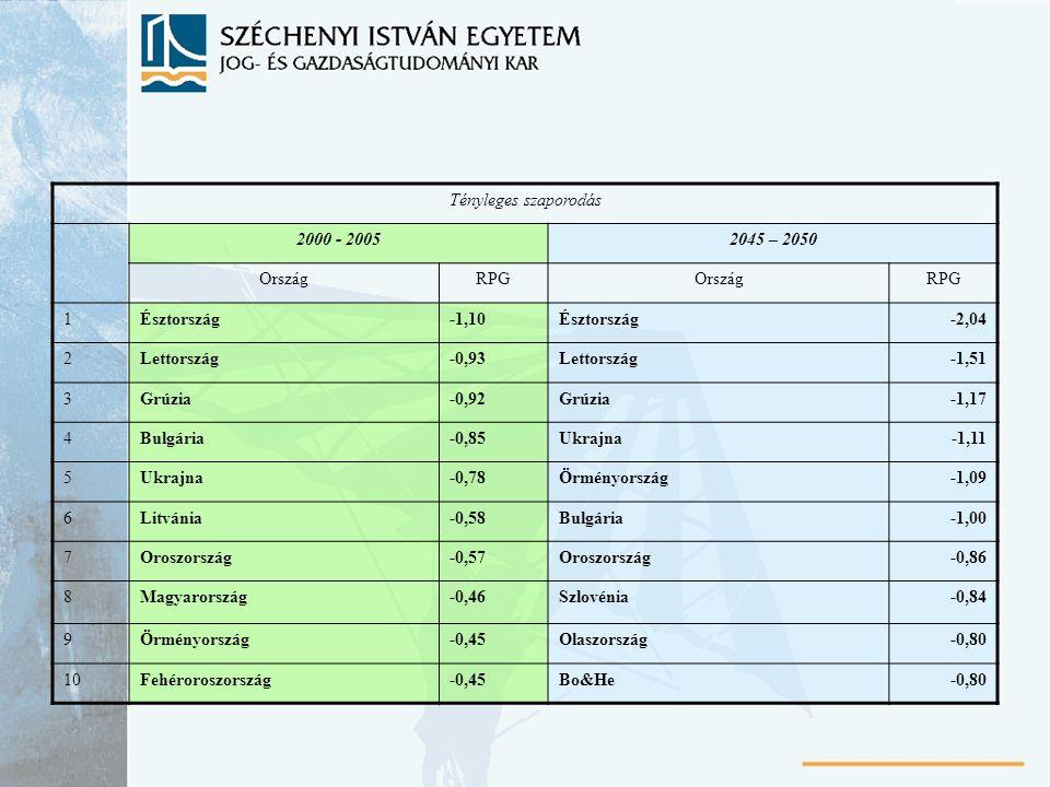 Tényleges szaporodás 2000 - 20052045 – 2050 OrszágRPGOrszágRPG 1Észtország-1,10Észtország-2,04 2Lettország-0,93Lettország-1,51 3Grúzia-0,92Grúzia-1,17