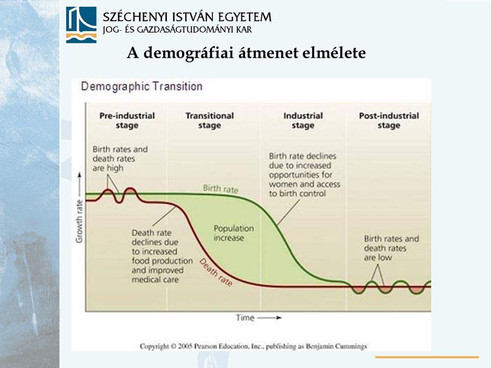 A demográfiai átmenet elmélete