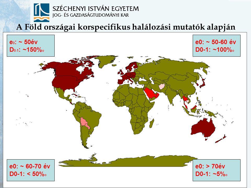 A Föld országai korspecifikus halálozási mutatók alapján e 0 : ~ 50év D 0-1 : ~150% o e0: > 70év D0-1: ~5% o e0: ~ 50-60 év D0-1: ~100% o e0: ~ 60-70