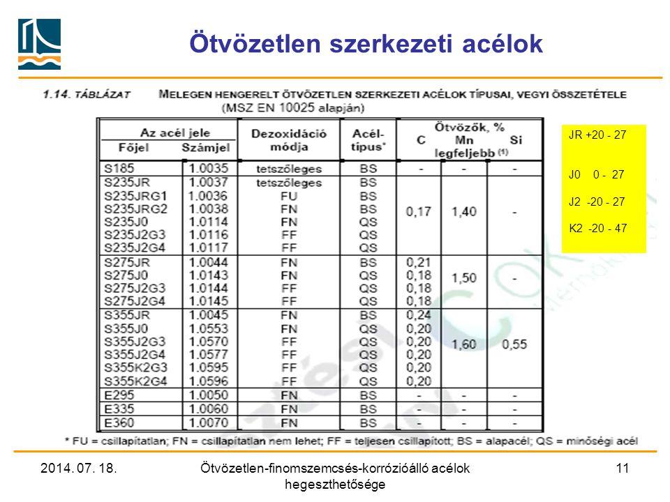 2014. 07. 18.Ötvözetlen-finomszemcsés-korrózióálló acélok hegeszthetősége 11 Ötvözetlen szerkezeti acélok JR +20 - 27 J0 0 - 27 J2 -20 - 27 K2 -20 - 4