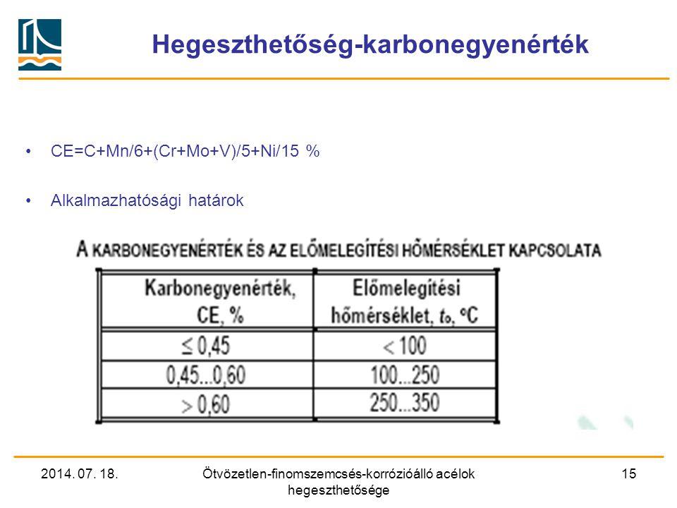 2014. 07. 18.Ötvözetlen-finomszemcsés-korrózióálló acélok hegeszthetősége 15 Hegeszthetőség-karbonegyenérték CE=C+Mn/6+(Cr+Mo+V)/5+Ni/15 % Alkalmazhat