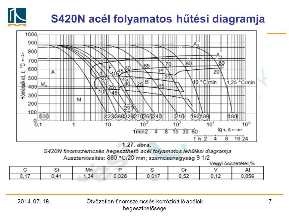 2014. 07. 18.Ötvözetlen-finomszemcsés-korrózióálló acélok hegeszthetősége 17 S420N acél folyamatos hűtési diagramja
