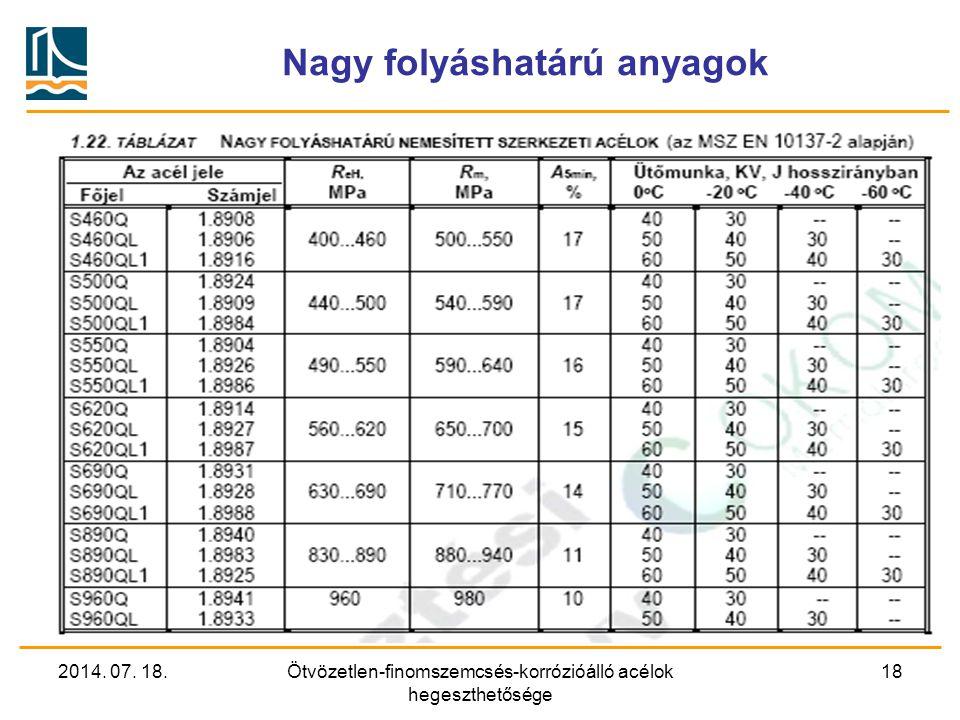 2014. 07. 18.Ötvözetlen-finomszemcsés-korrózióálló acélok hegeszthetősége 18 Nagy folyáshatárú anyagok