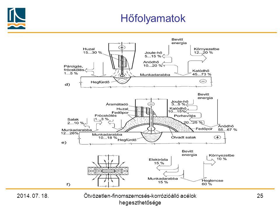 2014. 07. 18.Ötvözetlen-finomszemcsés-korrózióálló acélok hegeszthetősége 25 Hőfolyamatok