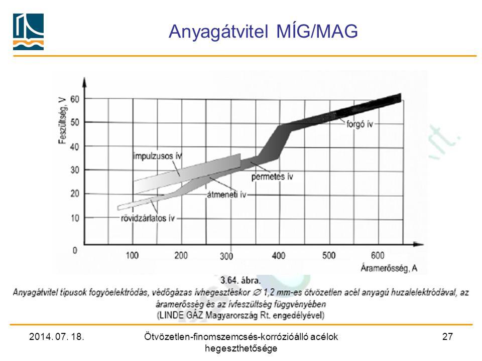 2014. 07. 18.Ötvözetlen-finomszemcsés-korrózióálló acélok hegeszthetősége 27 Anyagátvitel MÍG/MAG