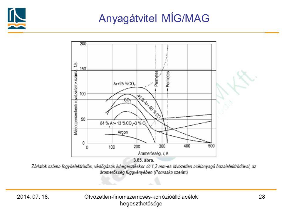 2014. 07. 18.Ötvözetlen-finomszemcsés-korrózióálló acélok hegeszthetősége 28 Anyagátvitel MÍG/MAG