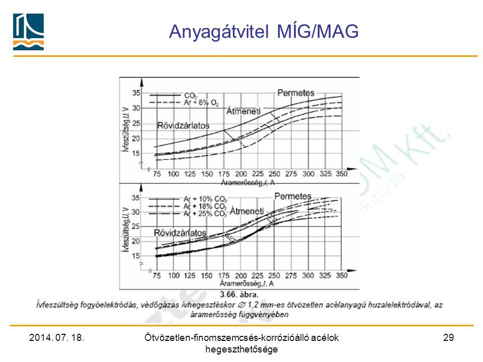 2014. 07. 18.Ötvözetlen-finomszemcsés-korrózióálló acélok hegeszthetősége 29 Anyagátvitel MÍG/MAG