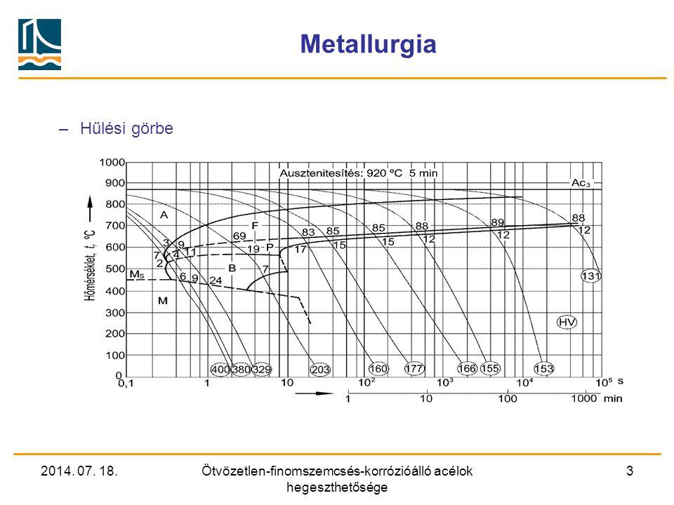 2014. 07. 18.Ötvözetlen-finomszemcsés-korrózióálló acélok hegeszthetősége 3 Metallurgia –Hűlési görbe