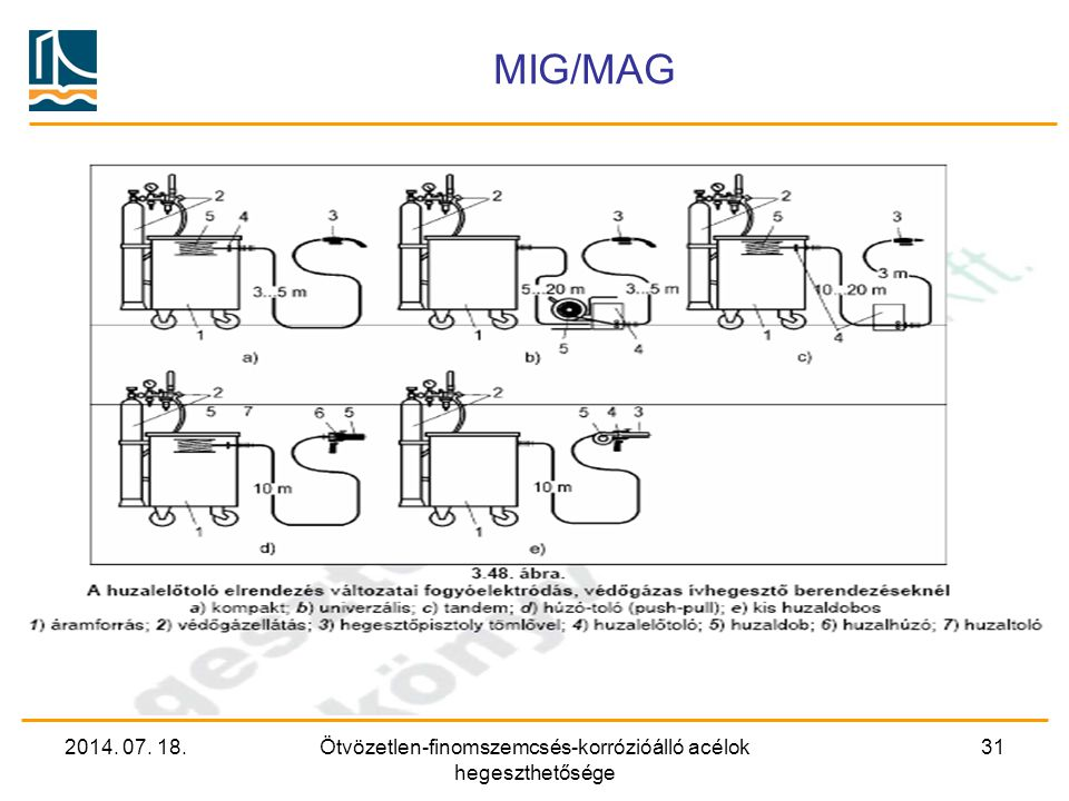 2014. 07. 18.Ötvözetlen-finomszemcsés-korrózióálló acélok hegeszthetősége 31 MIG/MAG