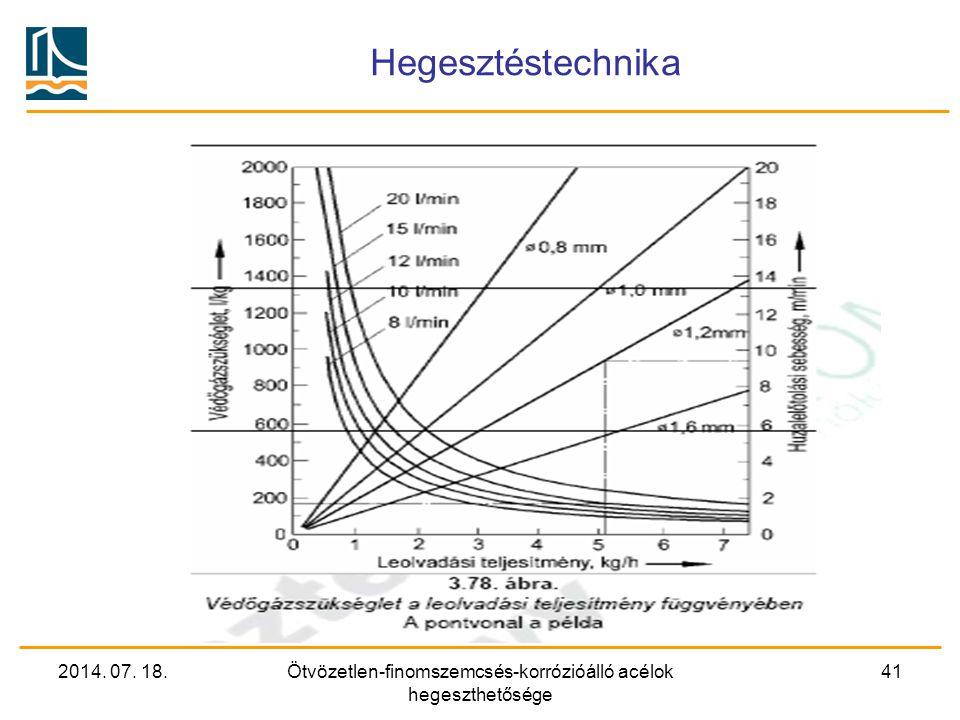 2014. 07. 18.Ötvözetlen-finomszemcsés-korrózióálló acélok hegeszthetősége 41 Hegesztéstechnika