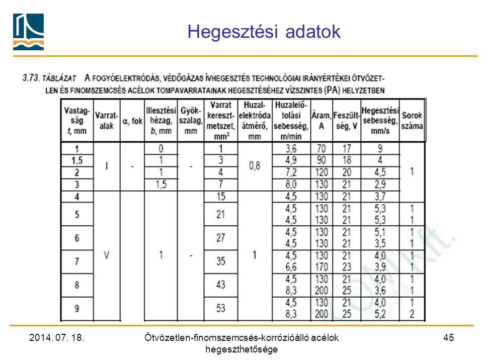 2014. 07. 18.Ötvözetlen-finomszemcsés-korrózióálló acélok hegeszthetősége 45 Hegesztési adatok