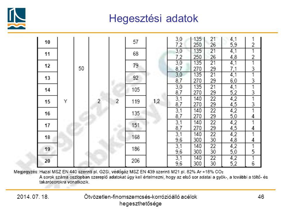 2014. 07. 18.Ötvözetlen-finomszemcsés-korrózióálló acélok hegeszthetősége 46 Hegesztési adatok