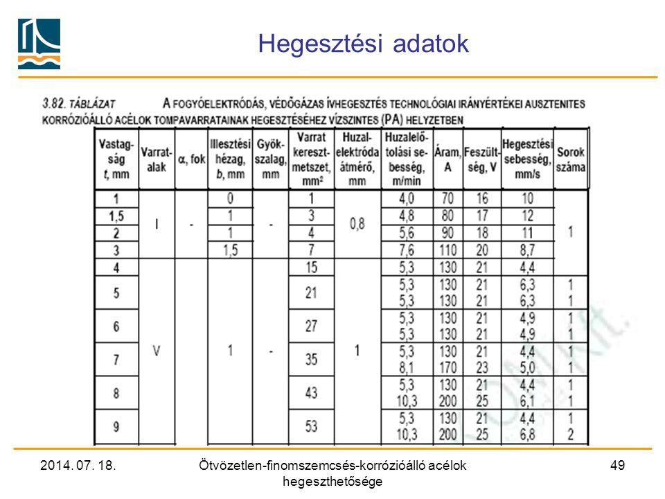 2014. 07. 18.Ötvözetlen-finomszemcsés-korrózióálló acélok hegeszthetősége 49 Hegesztési adatok